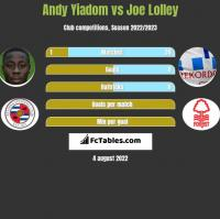 Andy Yiadom vs Joe Lolley h2h player stats