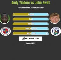 Andy Yiadom vs John Swift h2h player stats