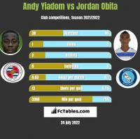 Andy Yiadom vs Jordan Obita h2h player stats