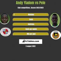 Andy Yiadom vs Pele h2h player stats