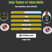 Andy Yiadom vs Yakou Meite h2h player stats