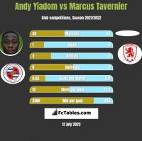 Andy Yiadom vs Marcus Tavernier h2h player stats