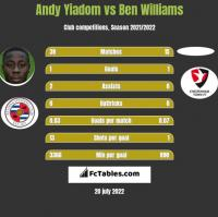 Andy Yiadom vs Ben Williams h2h player stats