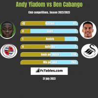 Andy Yiadom vs Ben Cabango h2h player stats