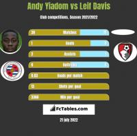 Andy Yiadom vs Leif Davis h2h player stats