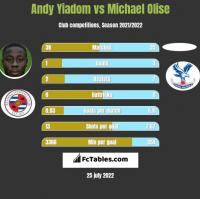 Andy Yiadom vs Michael Olise h2h player stats