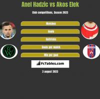 Anel Hadzić vs Akos Elek h2h player stats