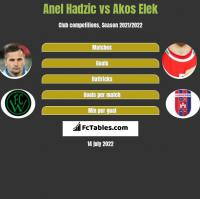 Anel Hadzic vs Akos Elek h2h player stats