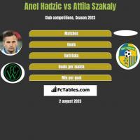 Anel Hadzic vs Attila Szakaly h2h player stats