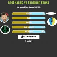 Anel Hadzic vs Benjamin Cseke h2h player stats
