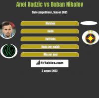 Anel Hadzić vs Boban Nikolov h2h player stats