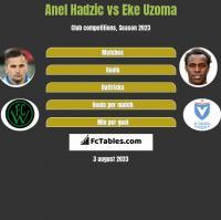 Anel Hadzić vs Eke Uzoma h2h player stats