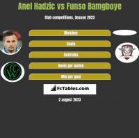 Anel Hadzić vs Funso Bamgboye h2h player stats