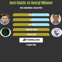 Anel Hadzić vs Georgi Miłanow h2h player stats
