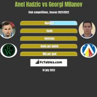 Anel Hadzic vs Georgi Milanov h2h player stats
