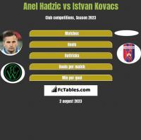 Anel Hadzic vs Istvan Kovacs h2h player stats