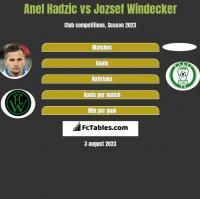 Anel Hadzic vs Jozsef Windecker h2h player stats