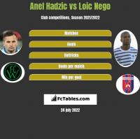 Anel Hadzic vs Loic Nego h2h player stats