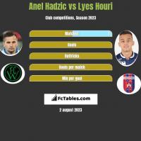 Anel Hadzić vs Lyes Houri h2h player stats