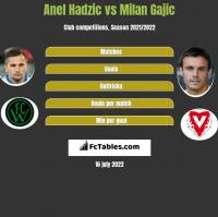Anel Hadzić vs Milan Gajic h2h player stats