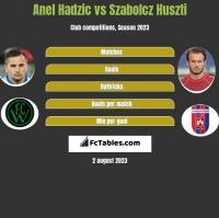 Anel Hadzić vs Szabolcz Huszti h2h player stats