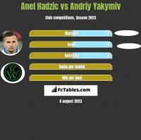 Anel Hadzic vs Andriy Yakymiv h2h player stats