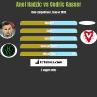 Anel Hadzić vs Cedric Gasser h2h player stats