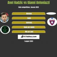 Anel Hadzić vs Gianni Antoniazzi h2h player stats
