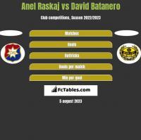Anel Raskaj vs David Batanero h2h player stats