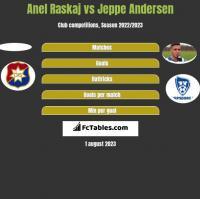 Anel Raskaj vs Jeppe Andersen h2h player stats