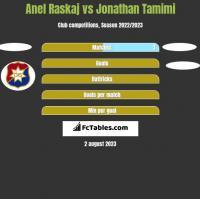 Anel Raskaj vs Jonathan Tamimi h2h player stats