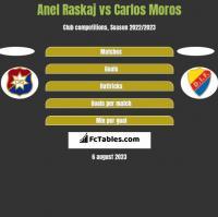 Anel Raskaj vs Carlos Moros h2h player stats