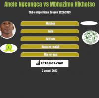 Anele Ngcongca vs Mbhazima Rikhotso h2h player stats