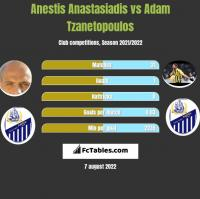 Anestis Anastasiadis vs Adam Tzanetopoulos h2h player stats