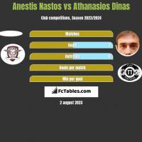 Anestis Nastos vs Athanasios Dinas h2h player stats