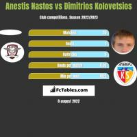 Anestis Nastos vs Dimitrios Kolovetsios h2h player stats