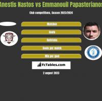 Anestis Nastos vs Emmanouil Papasterianos h2h player stats