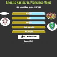 Anestis Nastos vs Francisco Velez h2h player stats