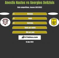 Anestis Nastos vs Georgios Delizisis h2h player stats