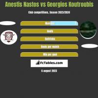 Anestis Nastos vs Georgios Koutroubis h2h player stats