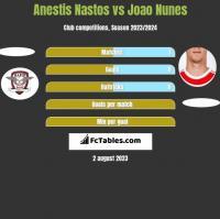 Anestis Nastos vs Joao Nunes h2h player stats