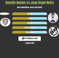 Anestis Nastos vs Juan Angel Neira h2h player stats