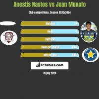 Anestis Nastos vs Juan Munafo h2h player stats