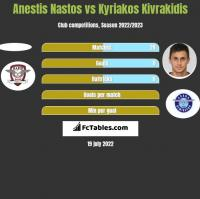 Anestis Nastos vs Kyriakos Kivrakidis h2h player stats