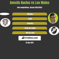 Anestis Nastos vs Leo Matos h2h player stats
