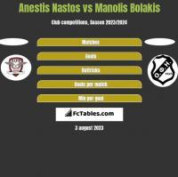 Anestis Nastos vs Manolis Bolakis h2h player stats