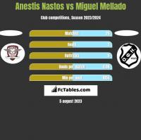 Anestis Nastos vs Miguel Mellado h2h player stats