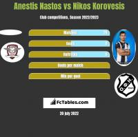 Anestis Nastos vs Nikos Korovesis h2h player stats