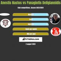 Anestis Nastos vs Panagiotis Deligiannidis h2h player stats