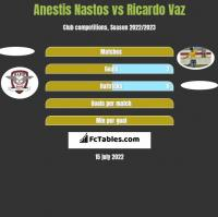 Anestis Nastos vs Ricardo Vaz h2h player stats